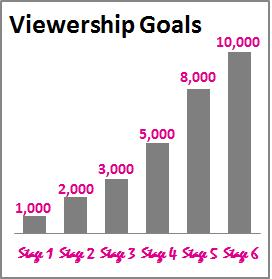 Image is a bar graph showing how many viewers we'd like to gain per stage.  Stage 1 is 1000 viewers or Facebook Likes, stage 2 is 2,000, stage 3 is 3,000, stage 4 is 5,000, stage 5 is 8,000, and stage 6 at the end in Alaska is 10,000.